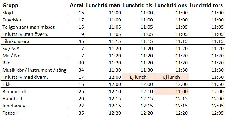 Lunchtider ht2017