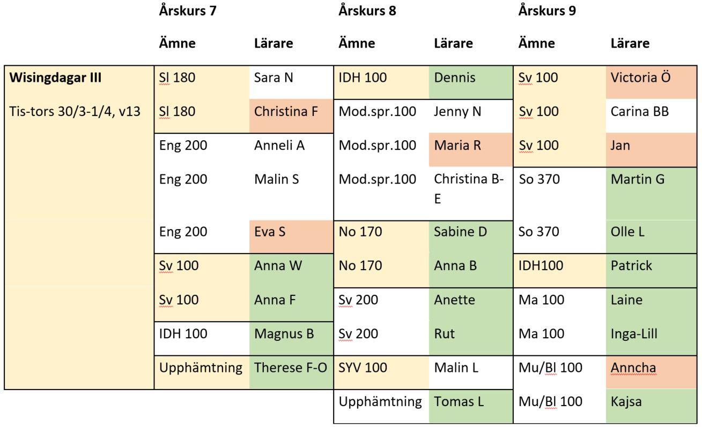 Planering Wisingdagar III